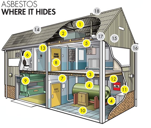 Where to find asbestos in a commercial property