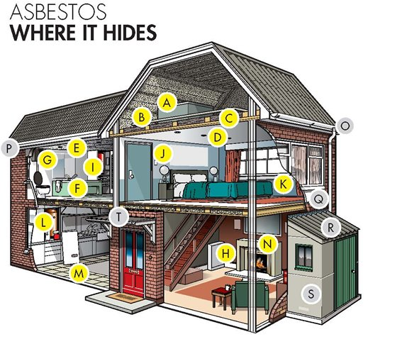 Where to find asbestos in a residential property